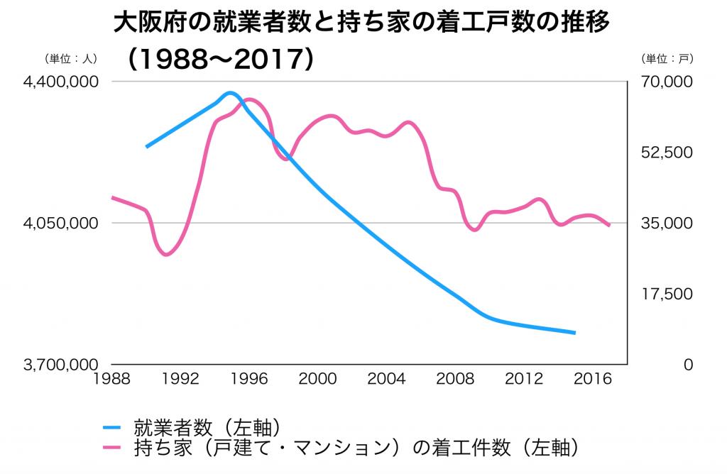 大阪府の就業者数と新設着工住宅戸数の推移