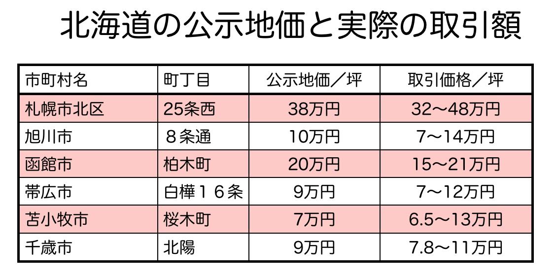 北海道の公示地価と土地取引の比較