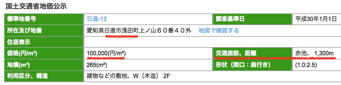 日進市浅田町の公示地価