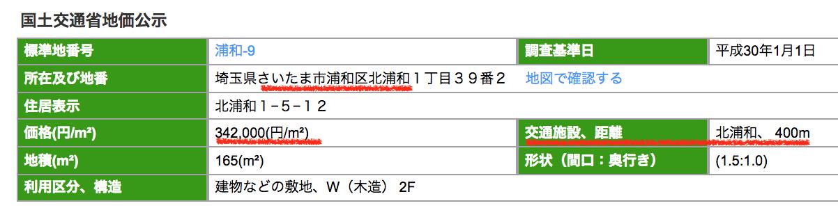 さいたま市浦和区北浦和の公示地価