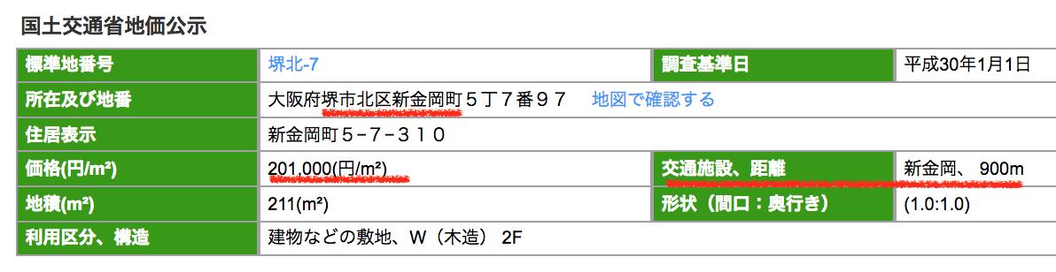 堺市北区新金岡町の公示地価