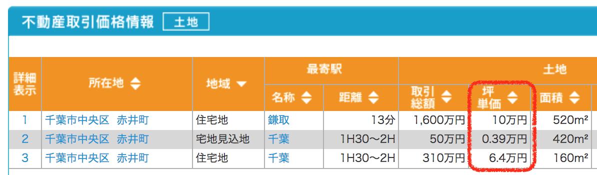 千葉県の取引データ