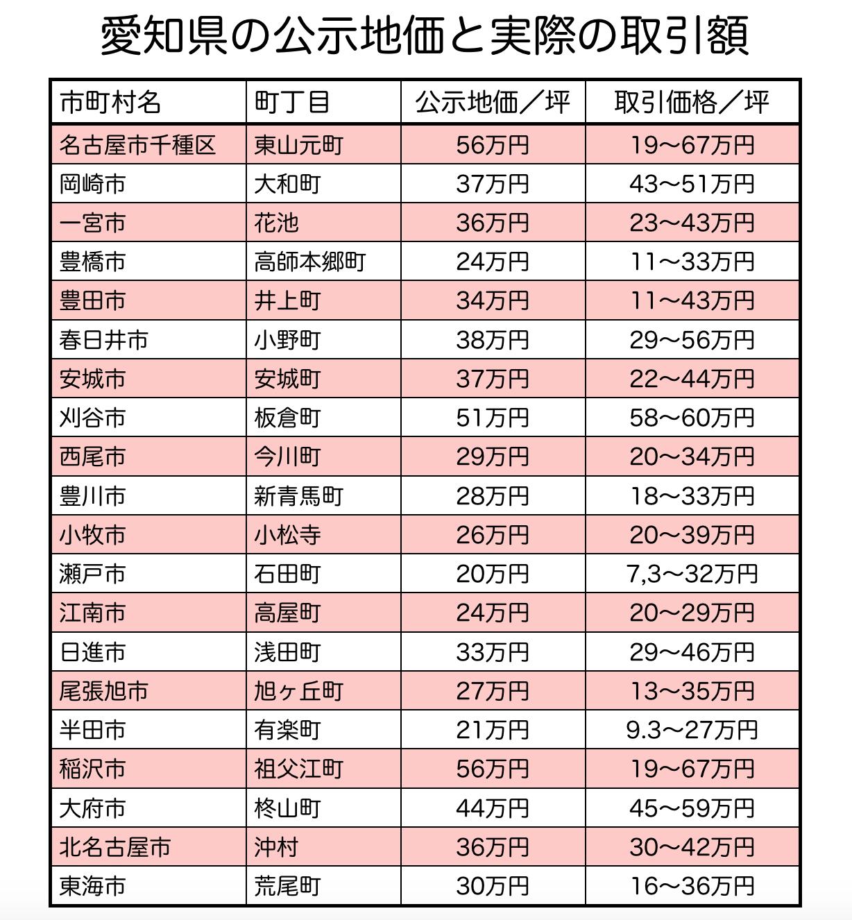 愛知県内の公示地価と取引価格