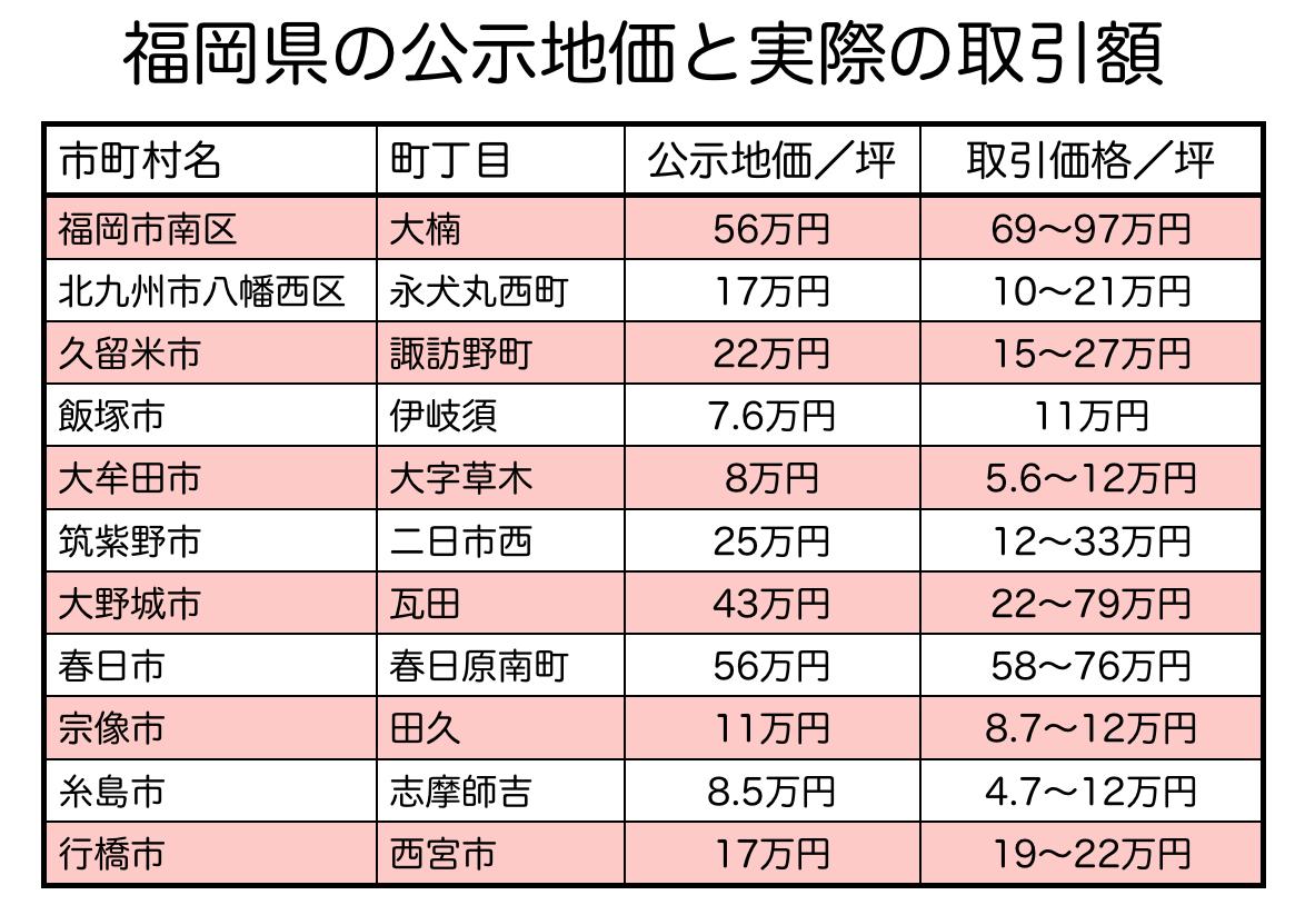 福岡県の土地取引と公示地価