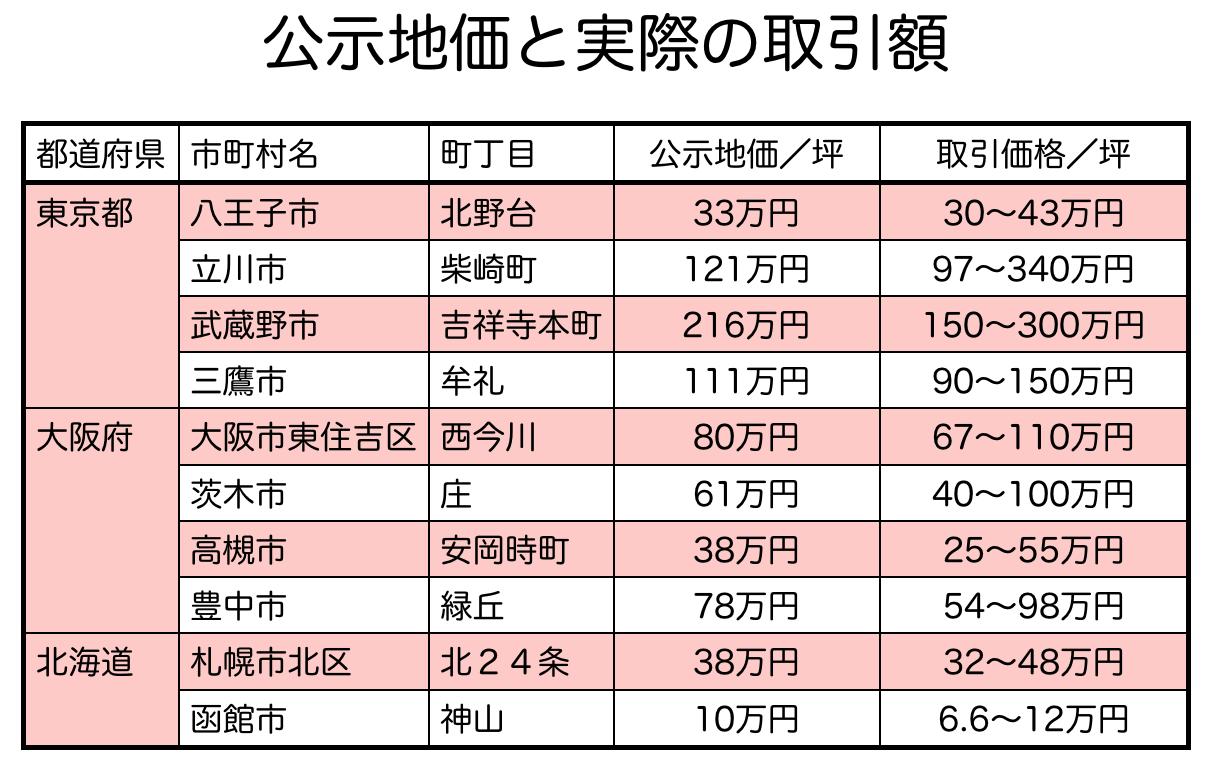 公示地価と取引価格の比較