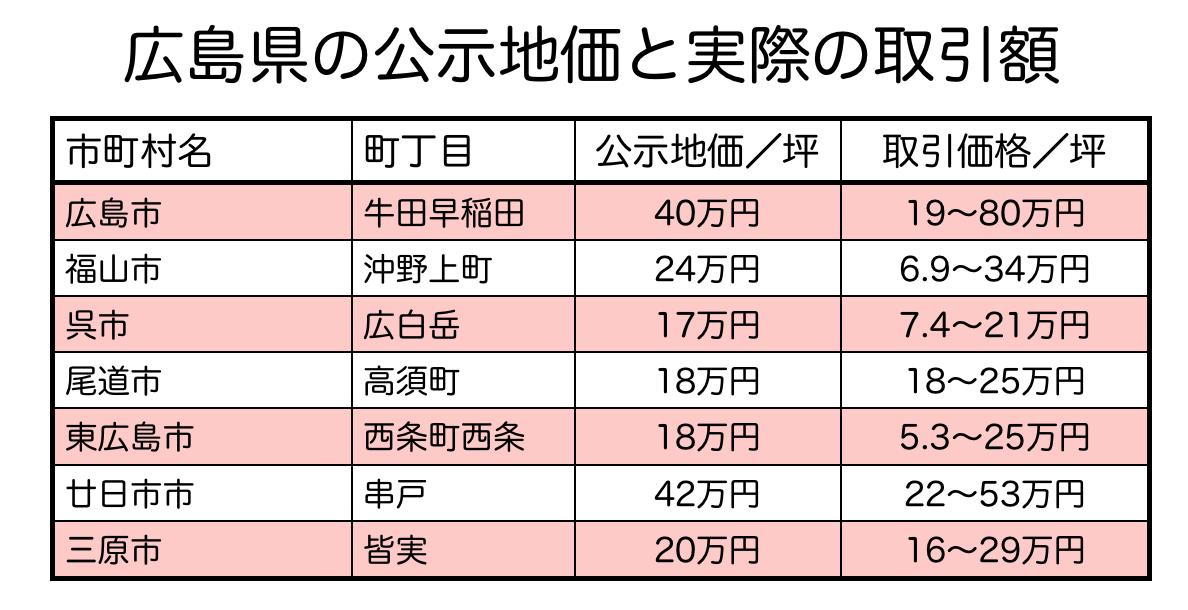 広島県の公示地価と土地取引の比較