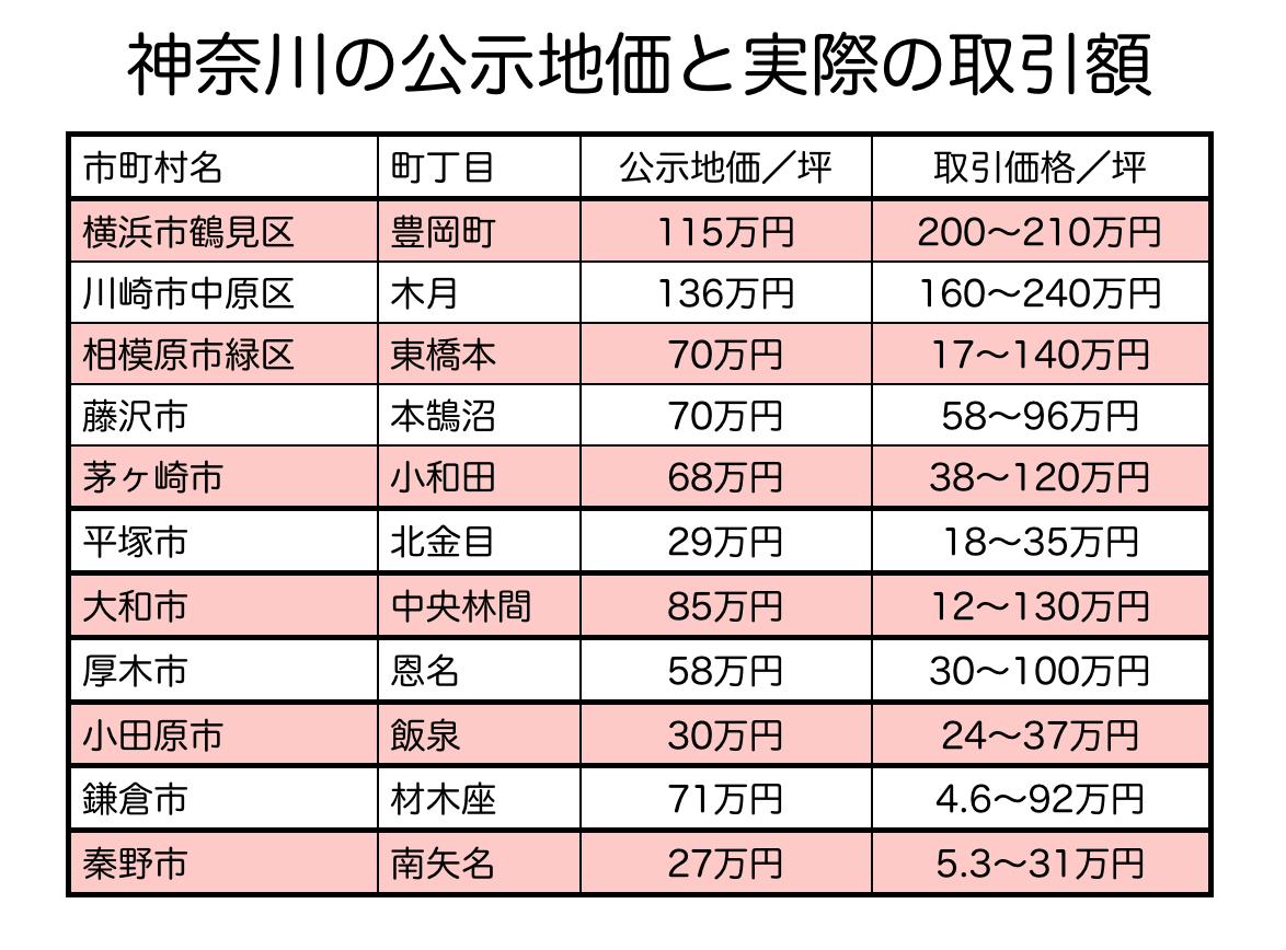 神奈川県の公示地価と土地取引の比較