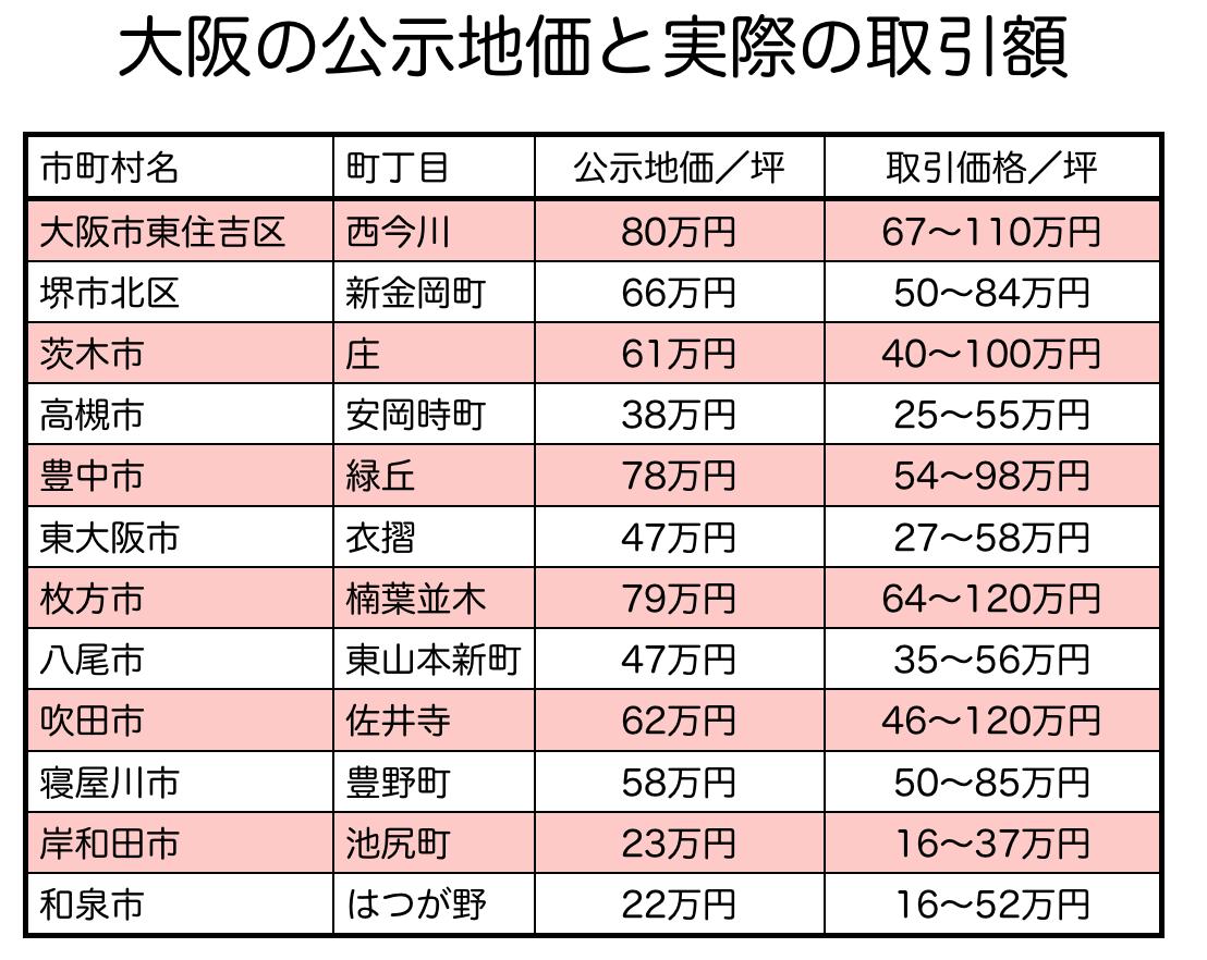 大阪府の公示地価と土地価格の比較