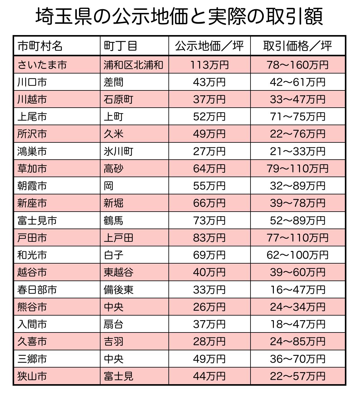 埼玉県の公示地価と土地取引額の違い
