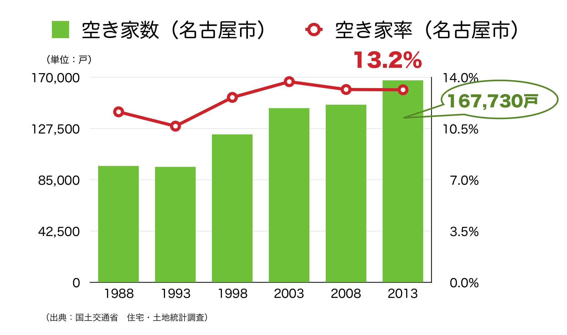名古屋市の空き家率