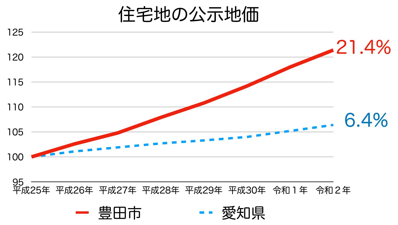 豊田市の公示地価の推移(令和2年)