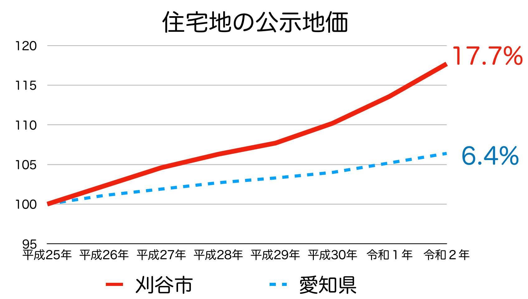 刈谷市の公示地価の推移(令和2年)