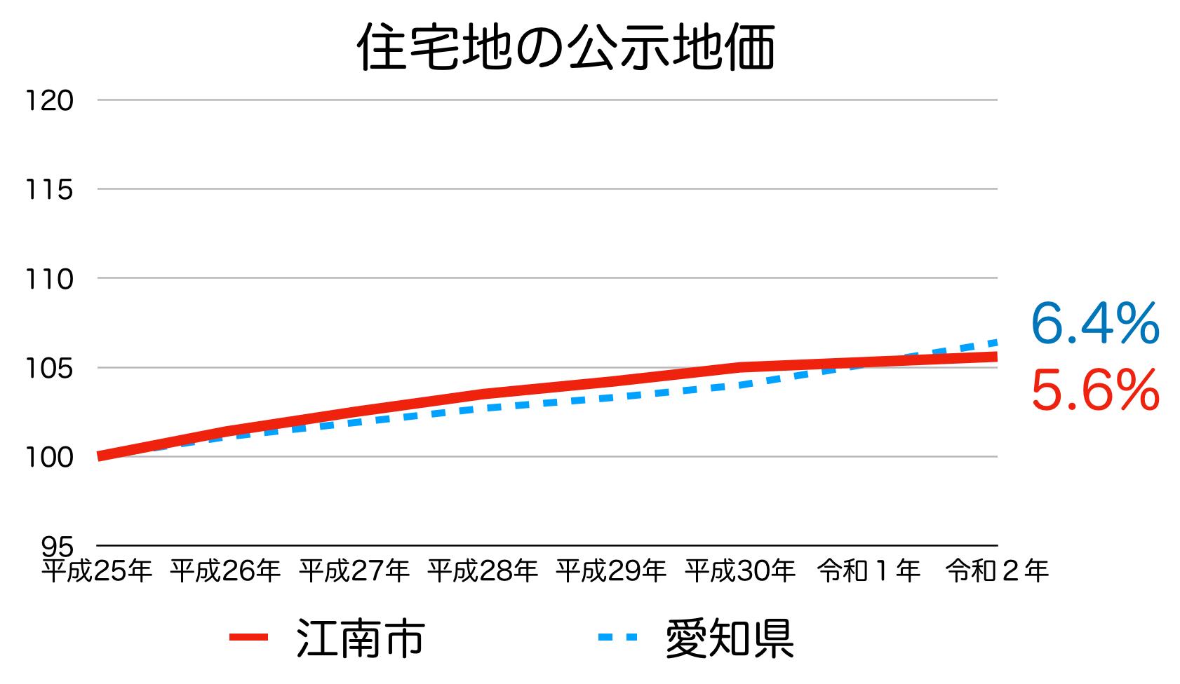 江南市の公示地価の推移(令和2年)