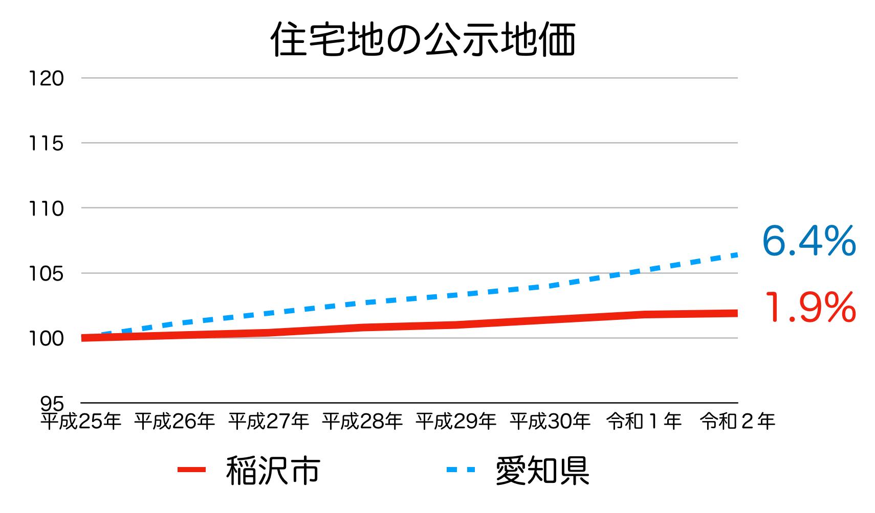 稲沢市の公示地価の推移(令和2年)