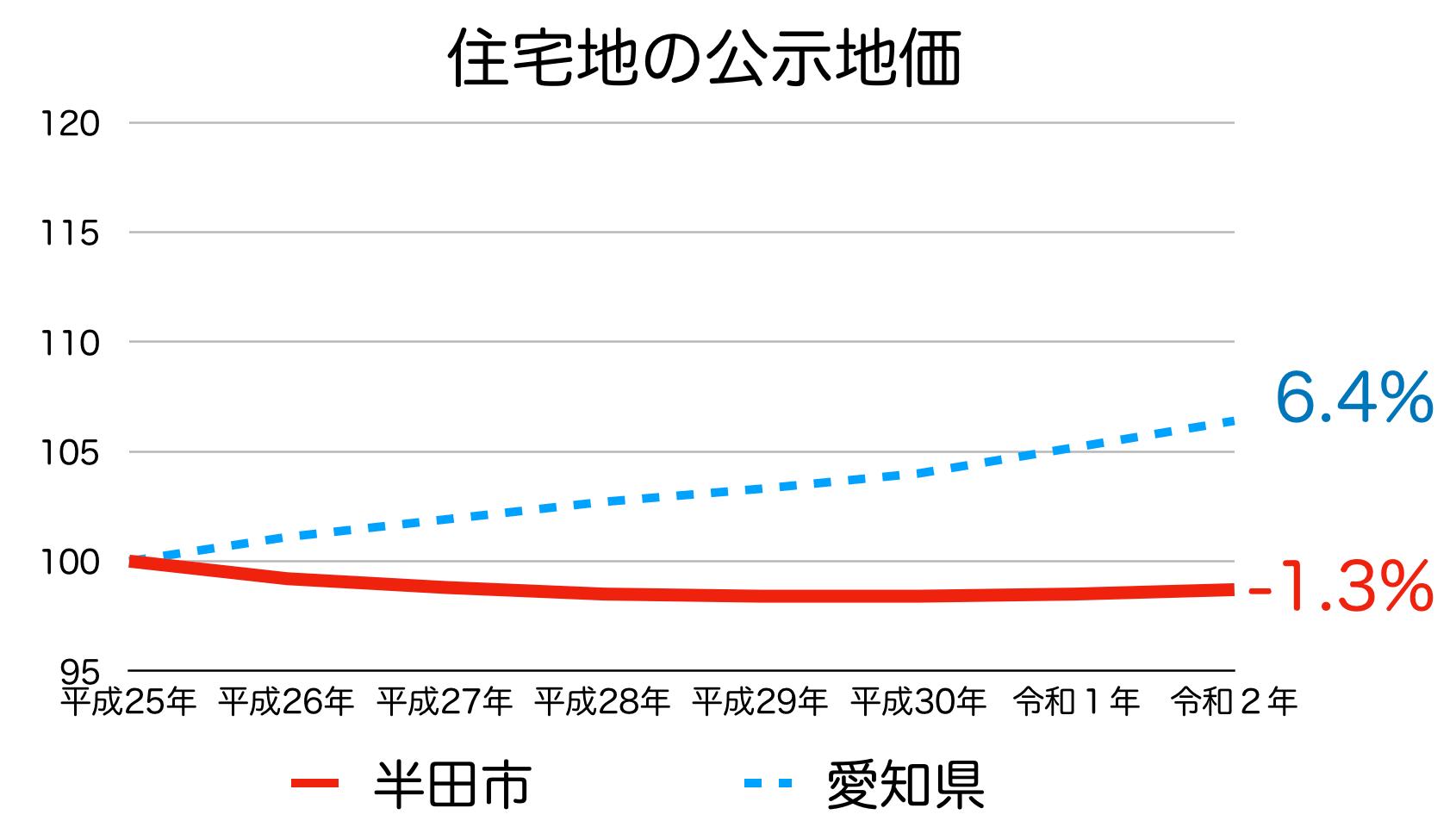 半田市の公示地価の推移(令和2年)