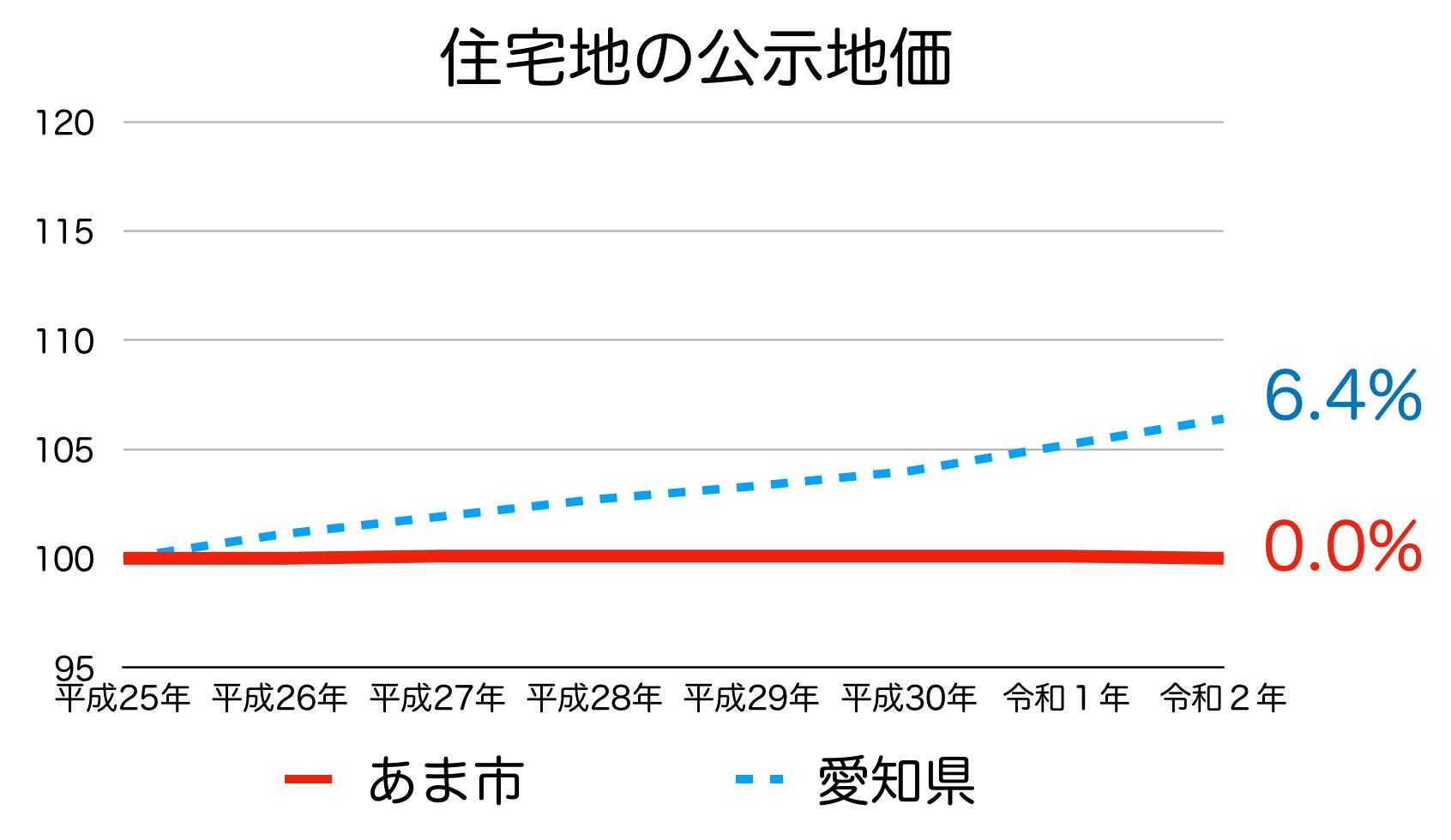 あま市の公示地価の推移(令和2年)