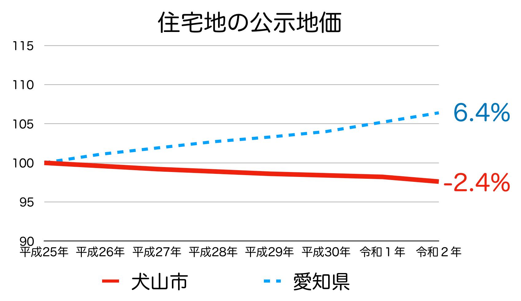 犬山市の公示地価の推移(令和2年)