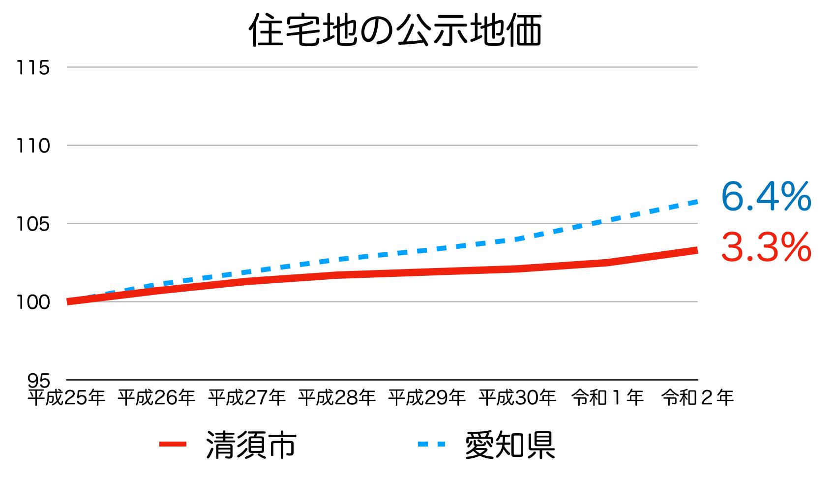 清須市の公示地価の推移(令和2年)