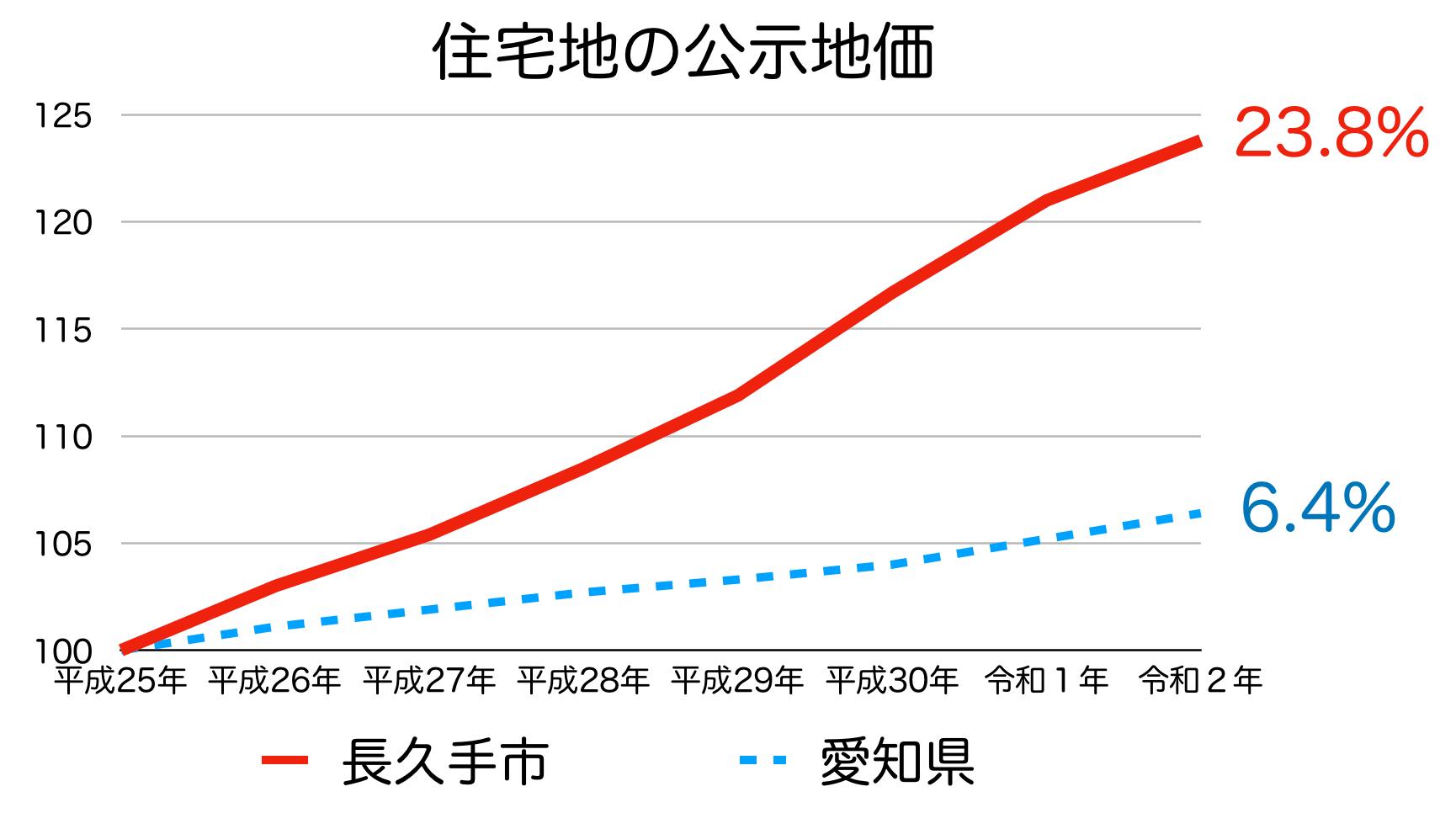 長久手市の公示地価の推移(令和2年)