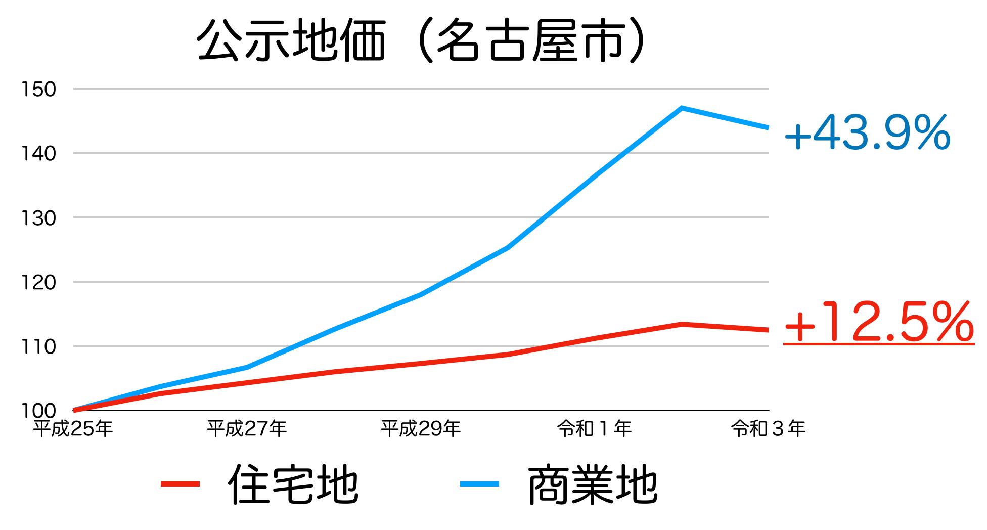 名古屋市の公示地価の推移