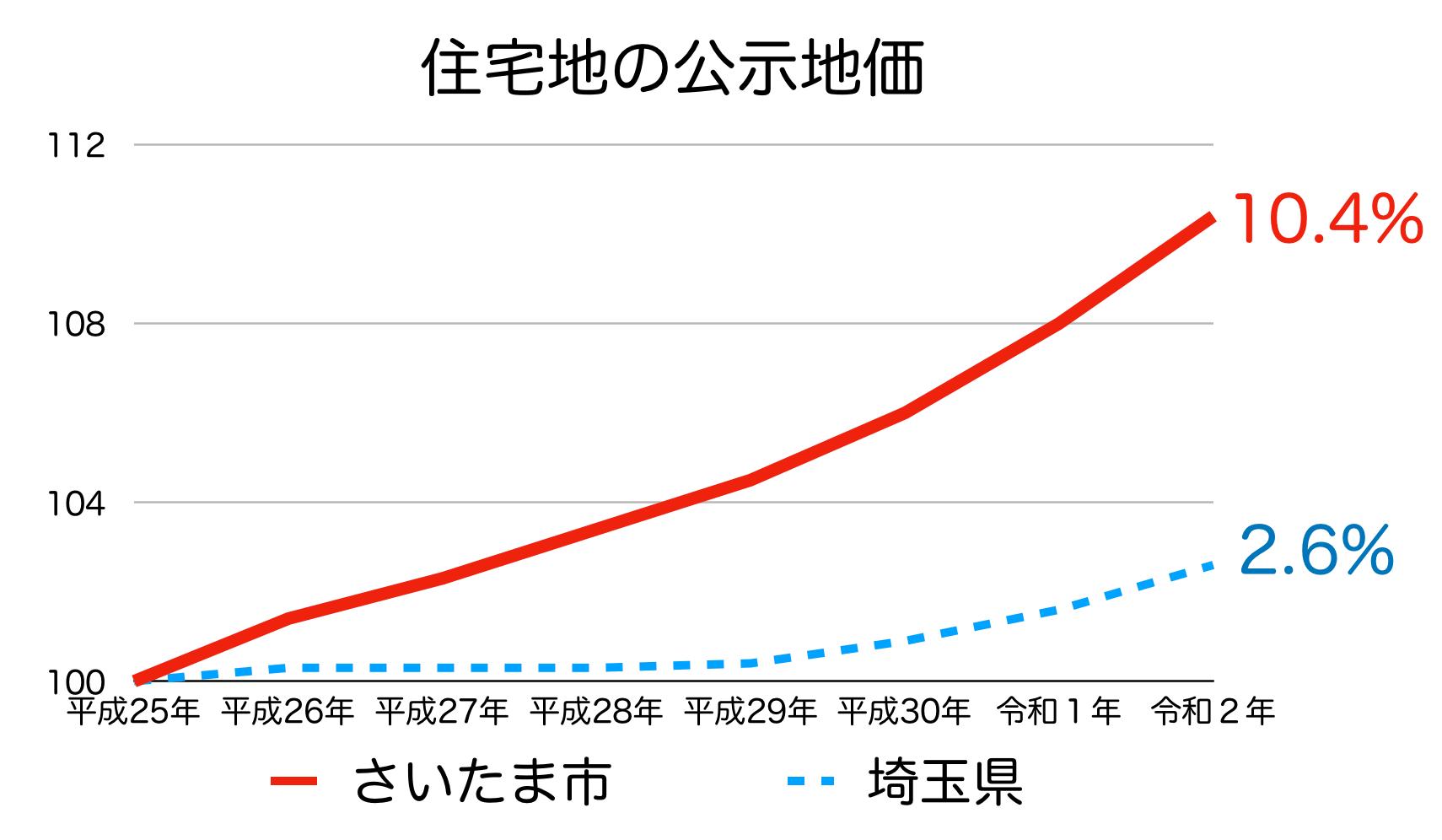 さいたま市の公示地価の推移(令和2年)