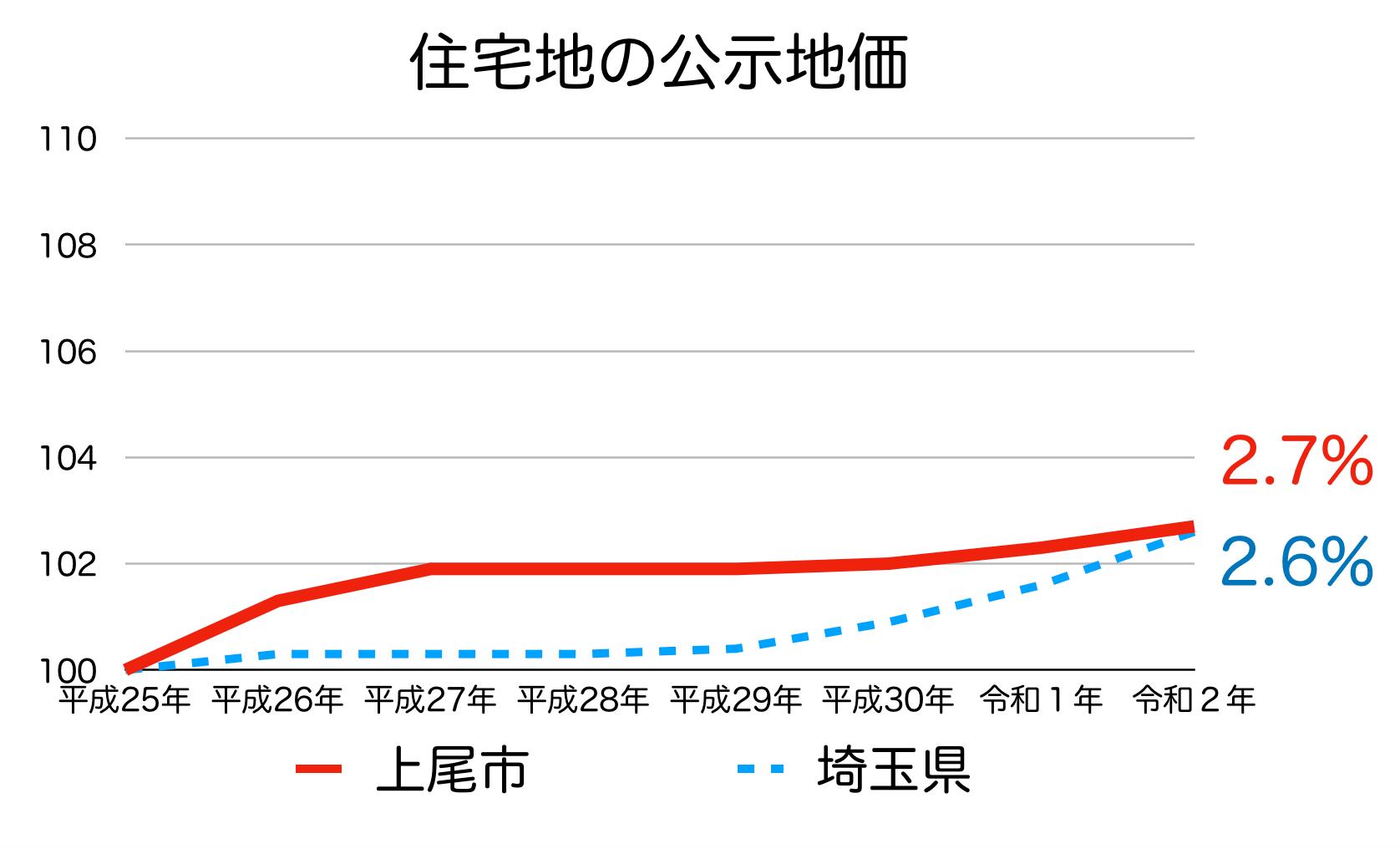 上尾市の公示地価の推移(令和2年)
