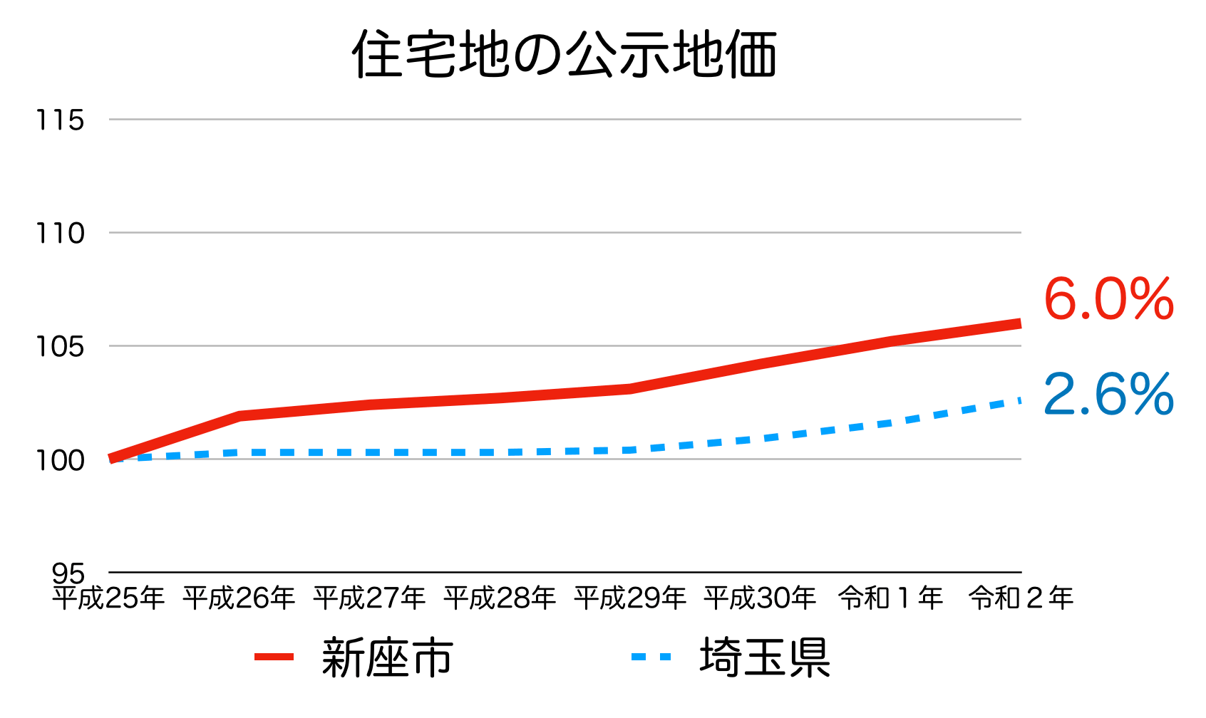 新座市の公示地価の推移(令和2年)