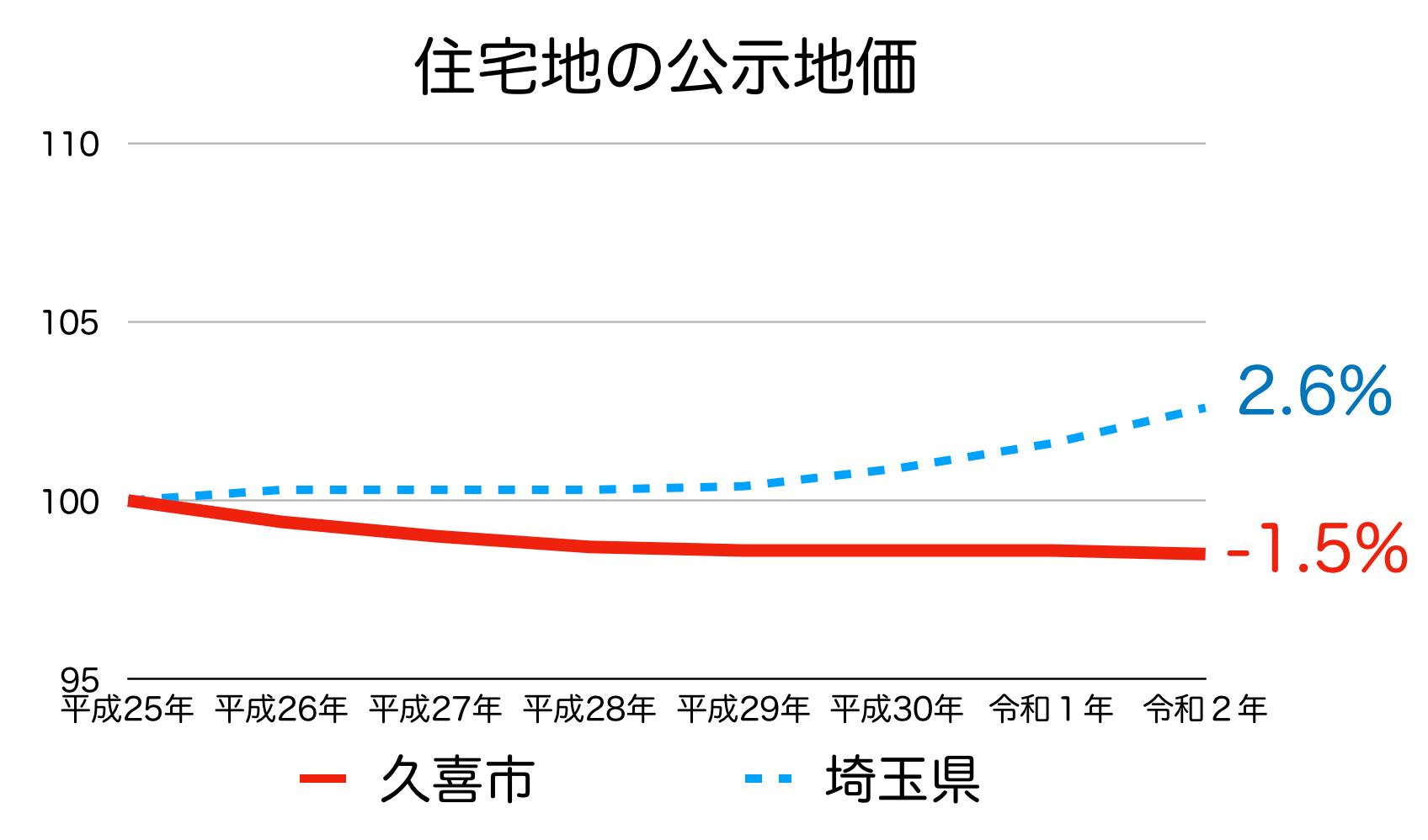 久喜市の公示地価の推移(令和2年)