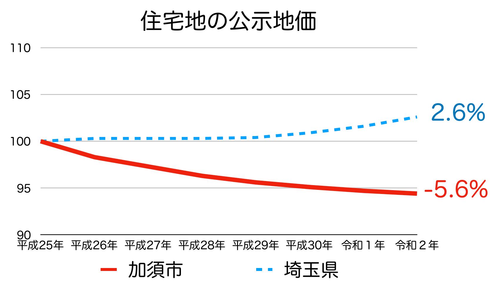加須市の公示地価の推移(令和2年)
