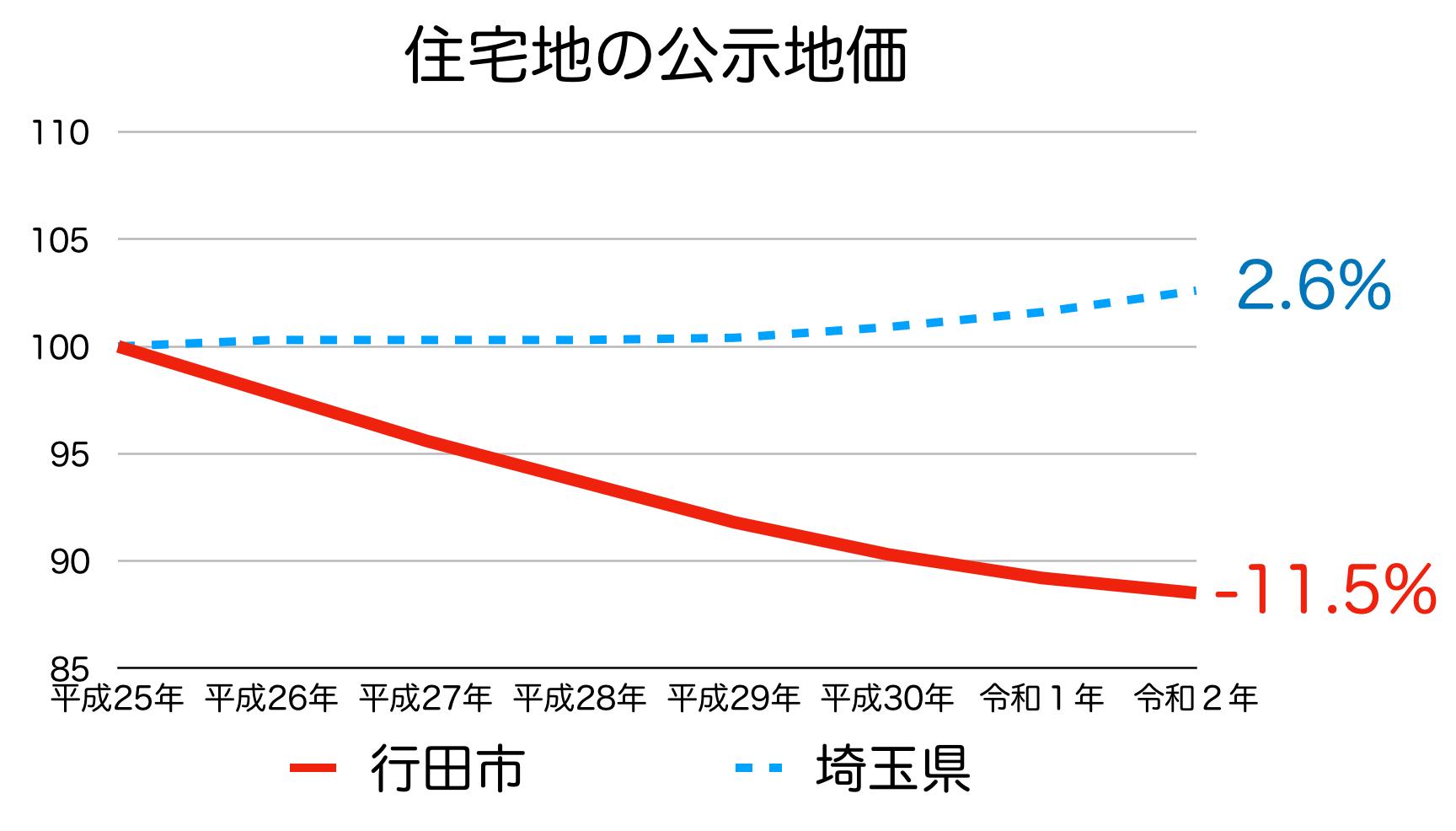 行田市の公示地価の推移(令和2年)