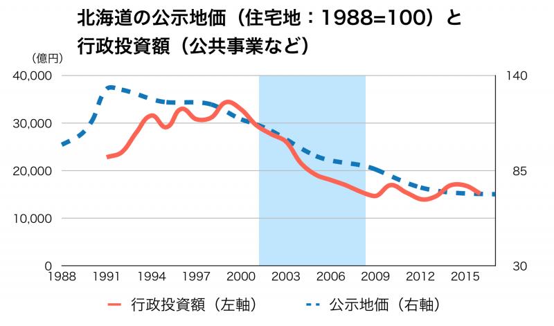 北海道の公共事業と公示地価