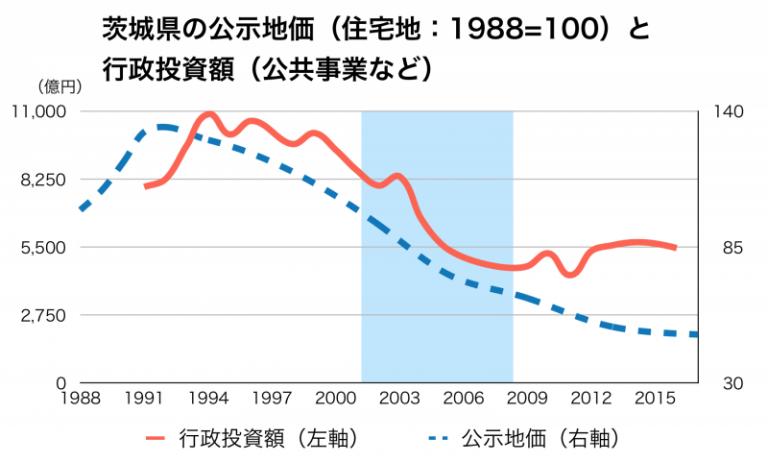 茨城県の公共事業と公示地価の推移