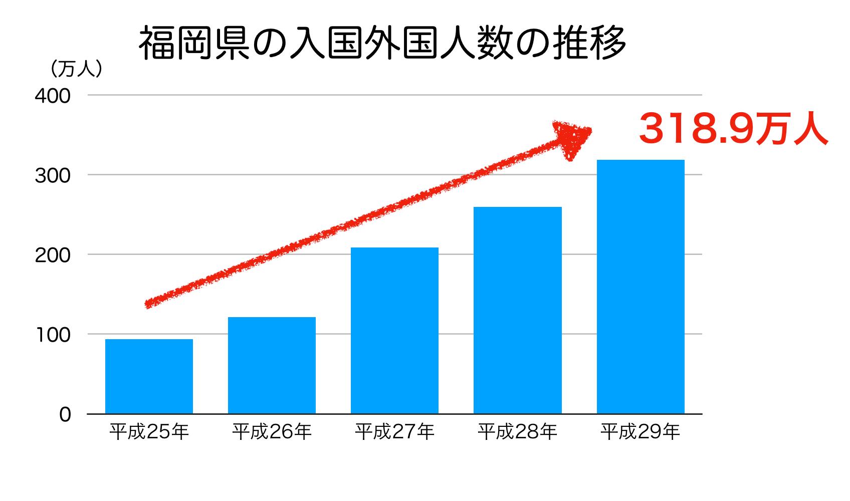 福岡県の外国人観光客数の推移