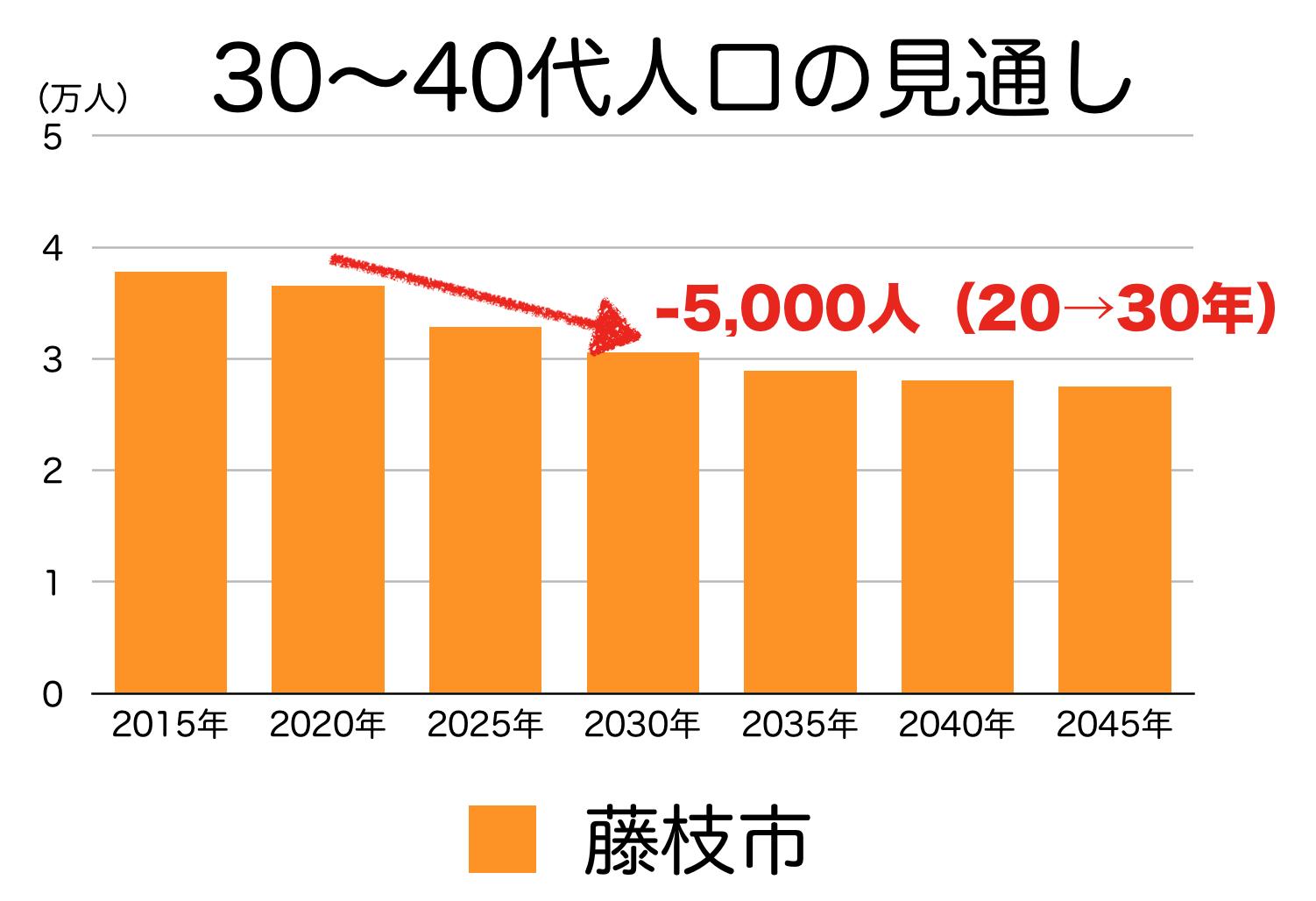 藤枝市の30〜40代人口の予測
