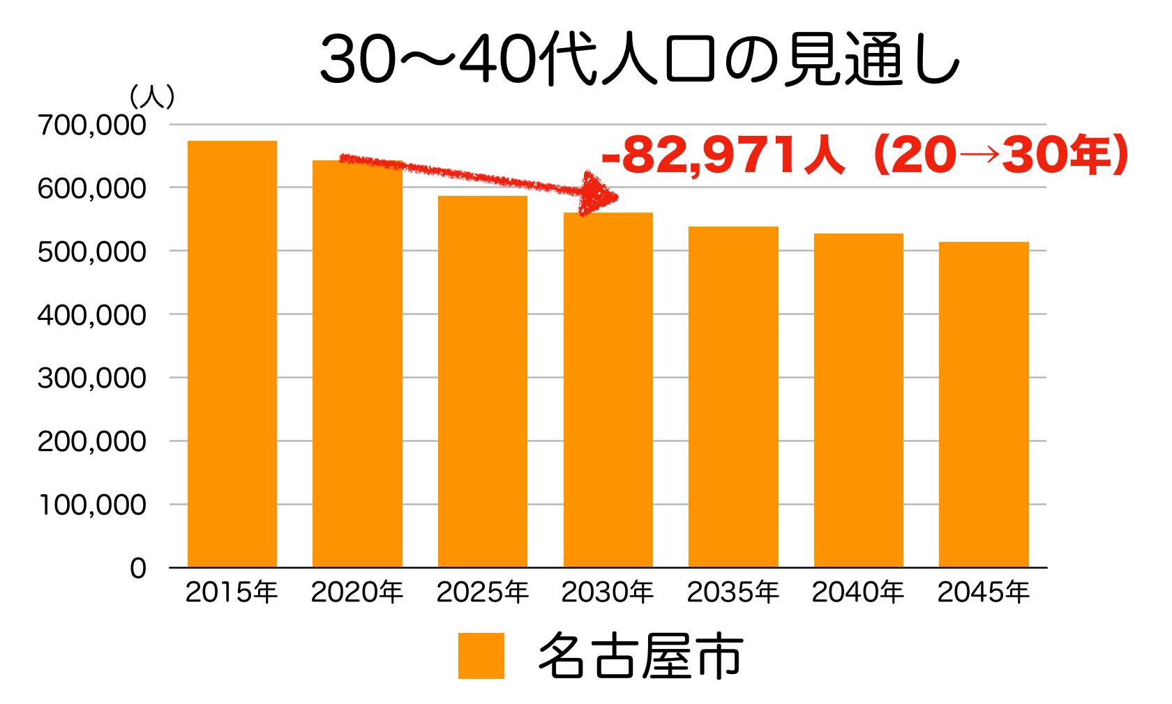 名古屋市の30〜40代人口の予測