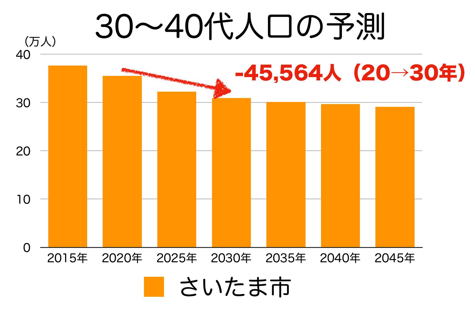 さいたま市の30〜40代人口の予測