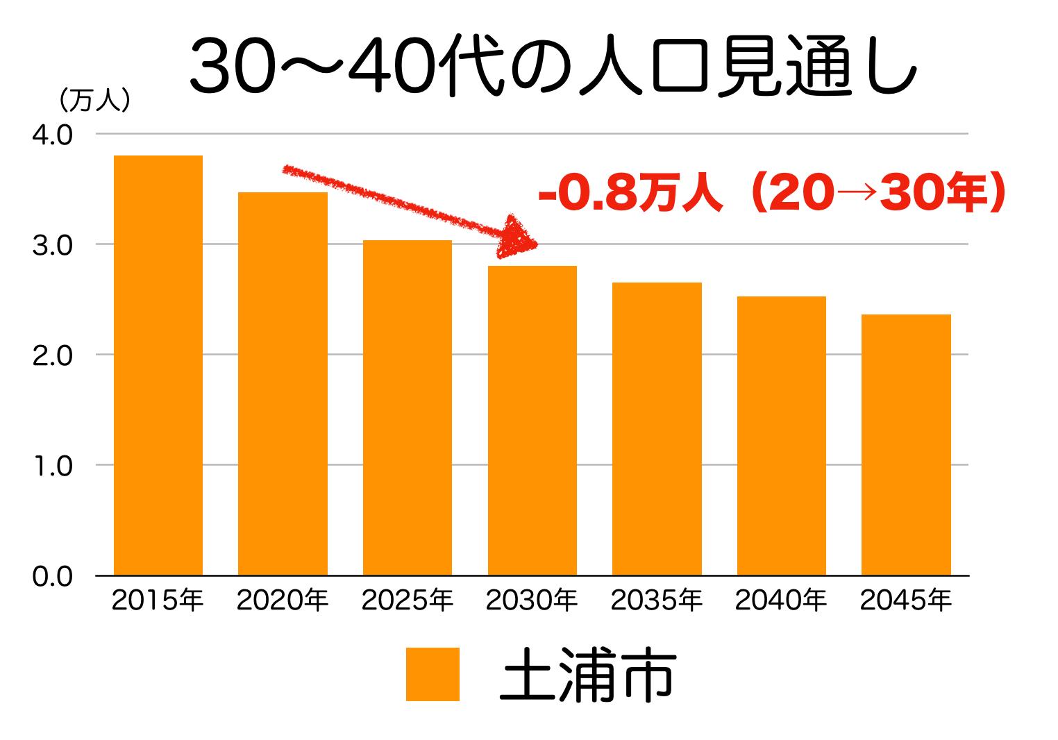 土浦市の30〜40代人口の予測