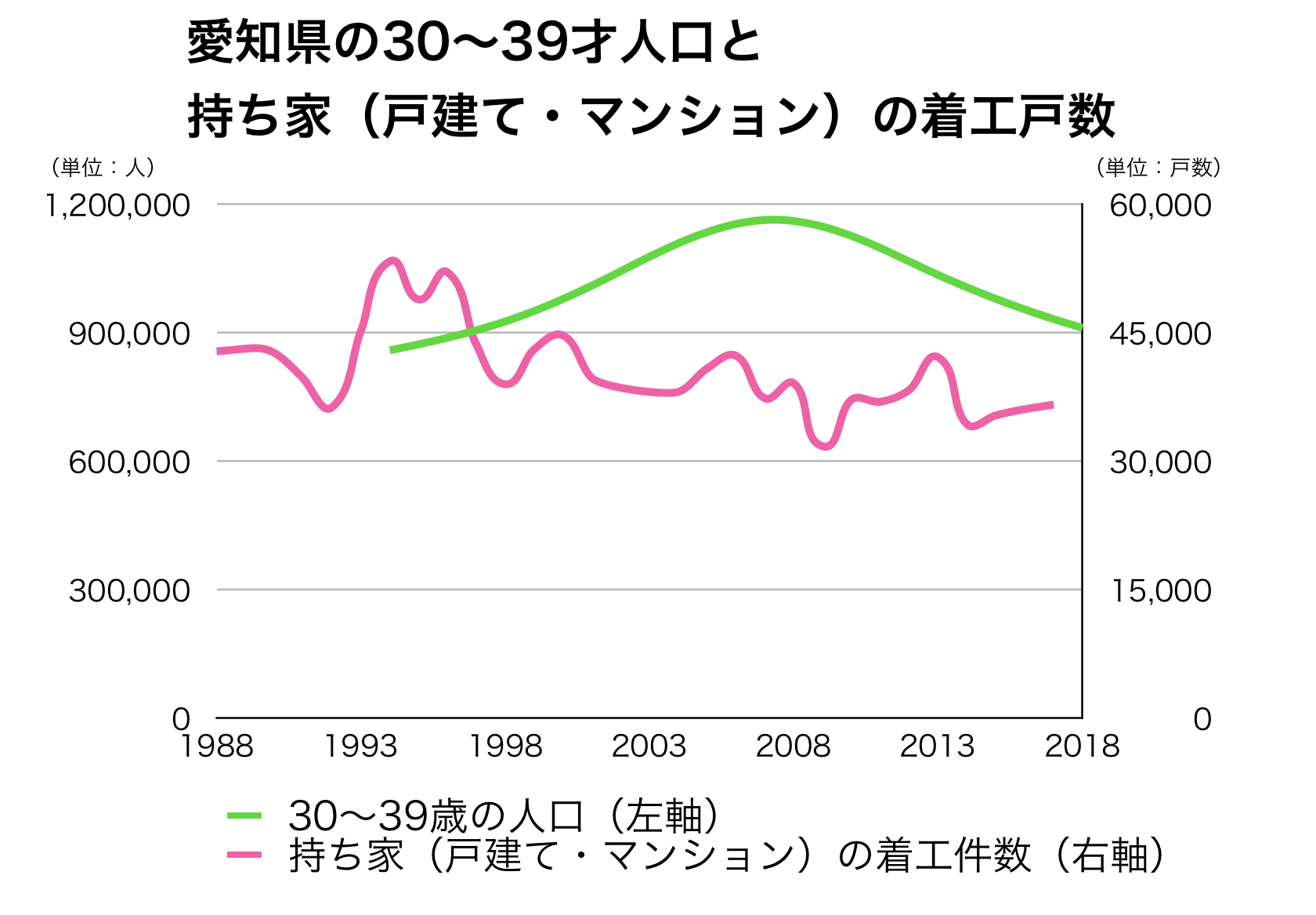 愛知県の30代人口と建設戸数