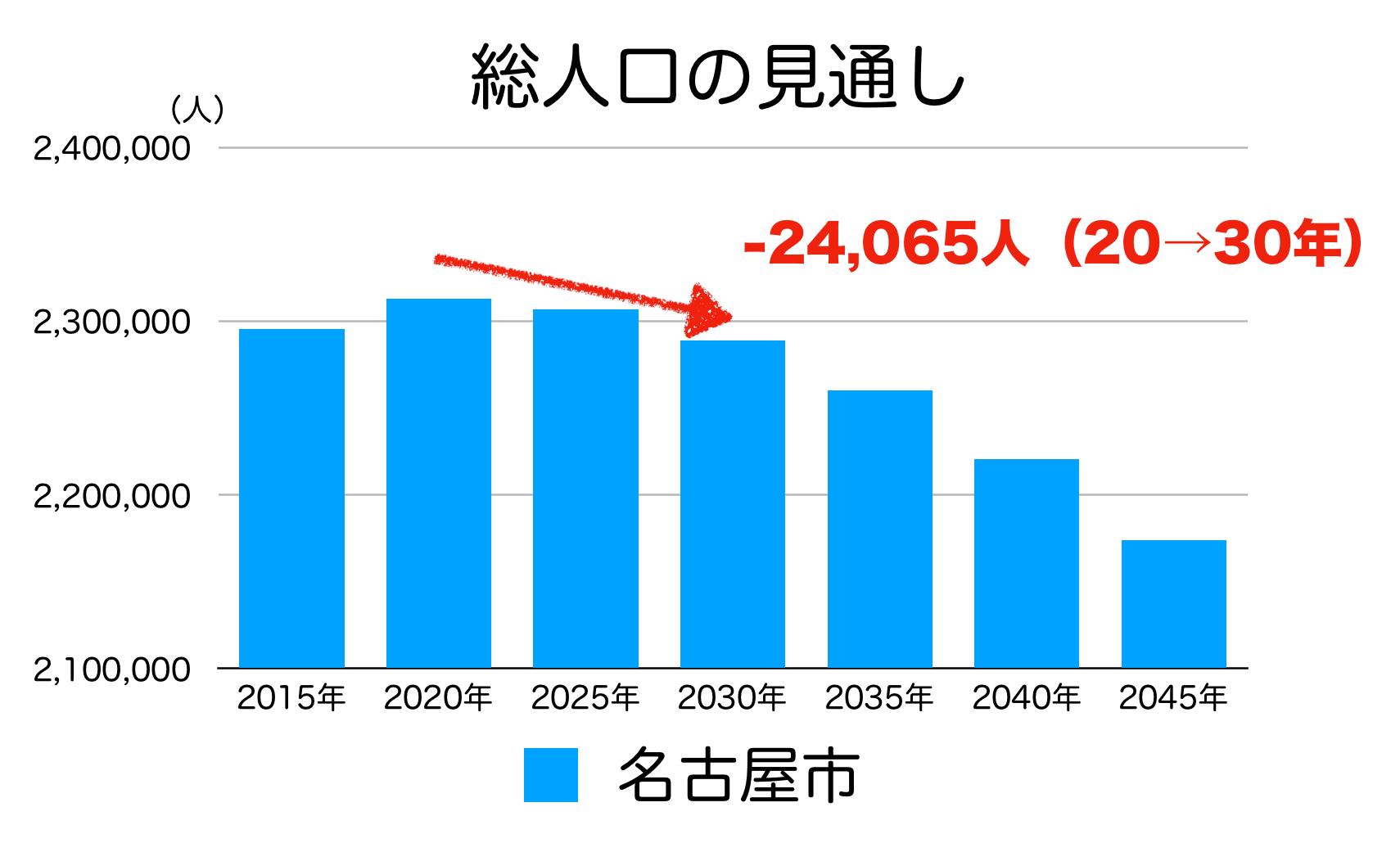 名古屋市の人口予測