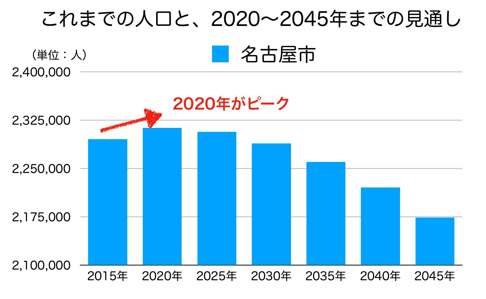名古屋市の人口の予測