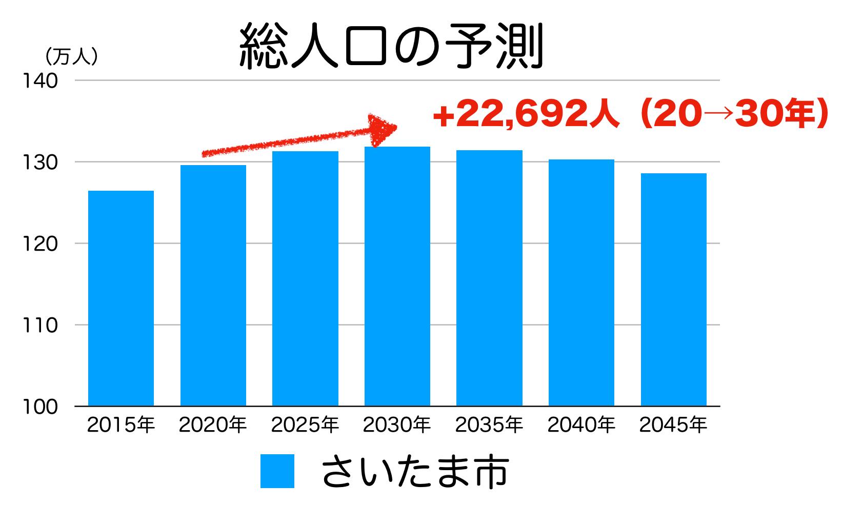 さいたま市の人口予測