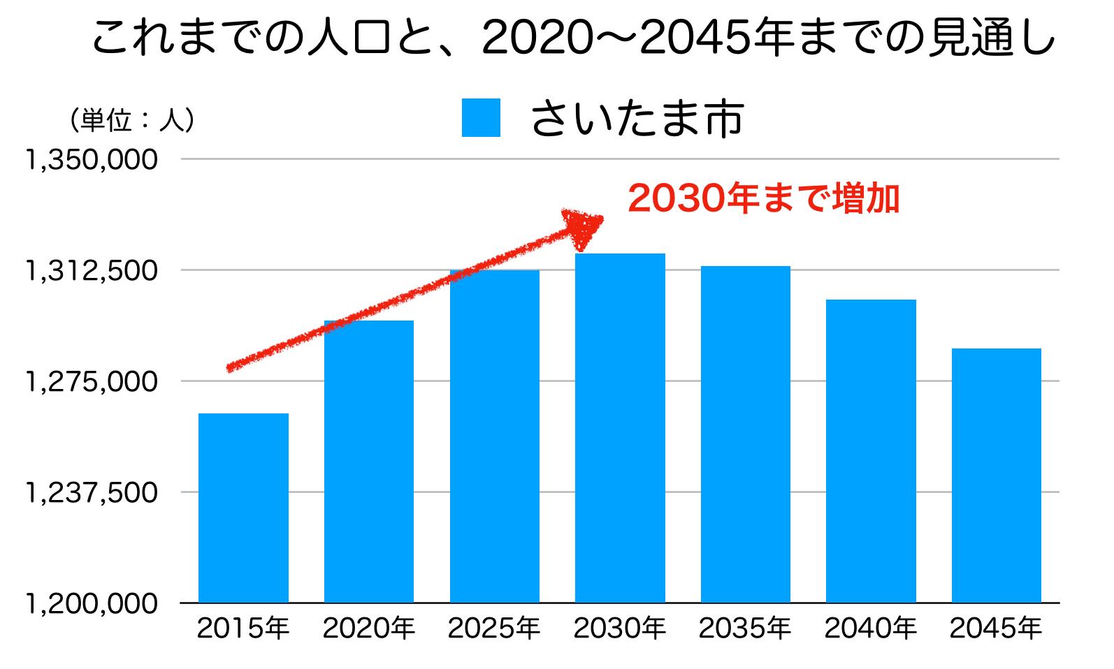 さいたま市の人口推計