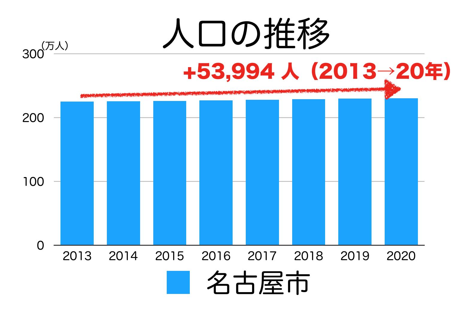 名古屋市の人口推移