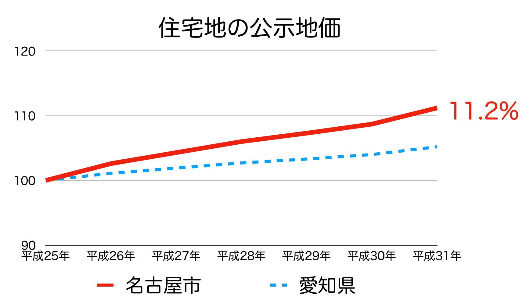 名古屋市の公示地価 H25-H31