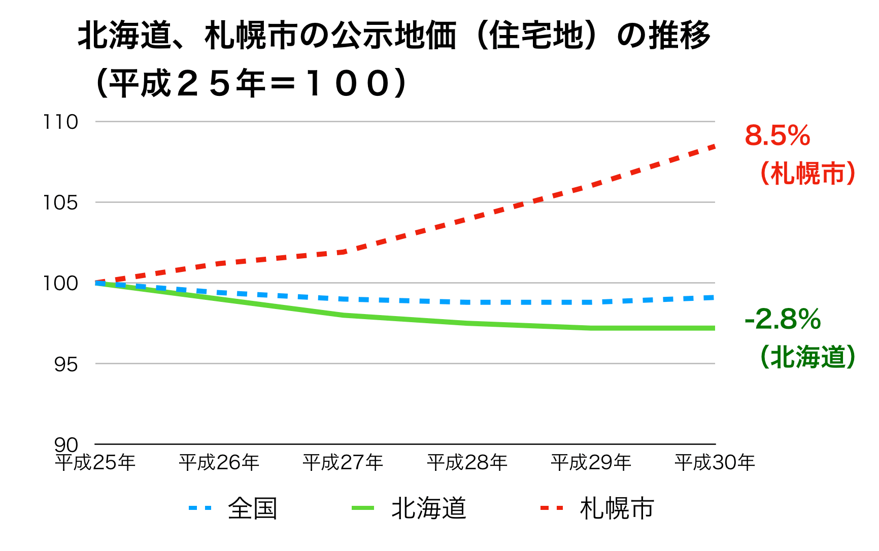 北海道の公示地価