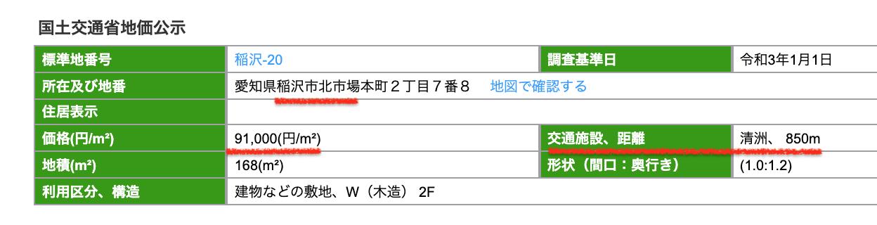 稲沢市の公示地価