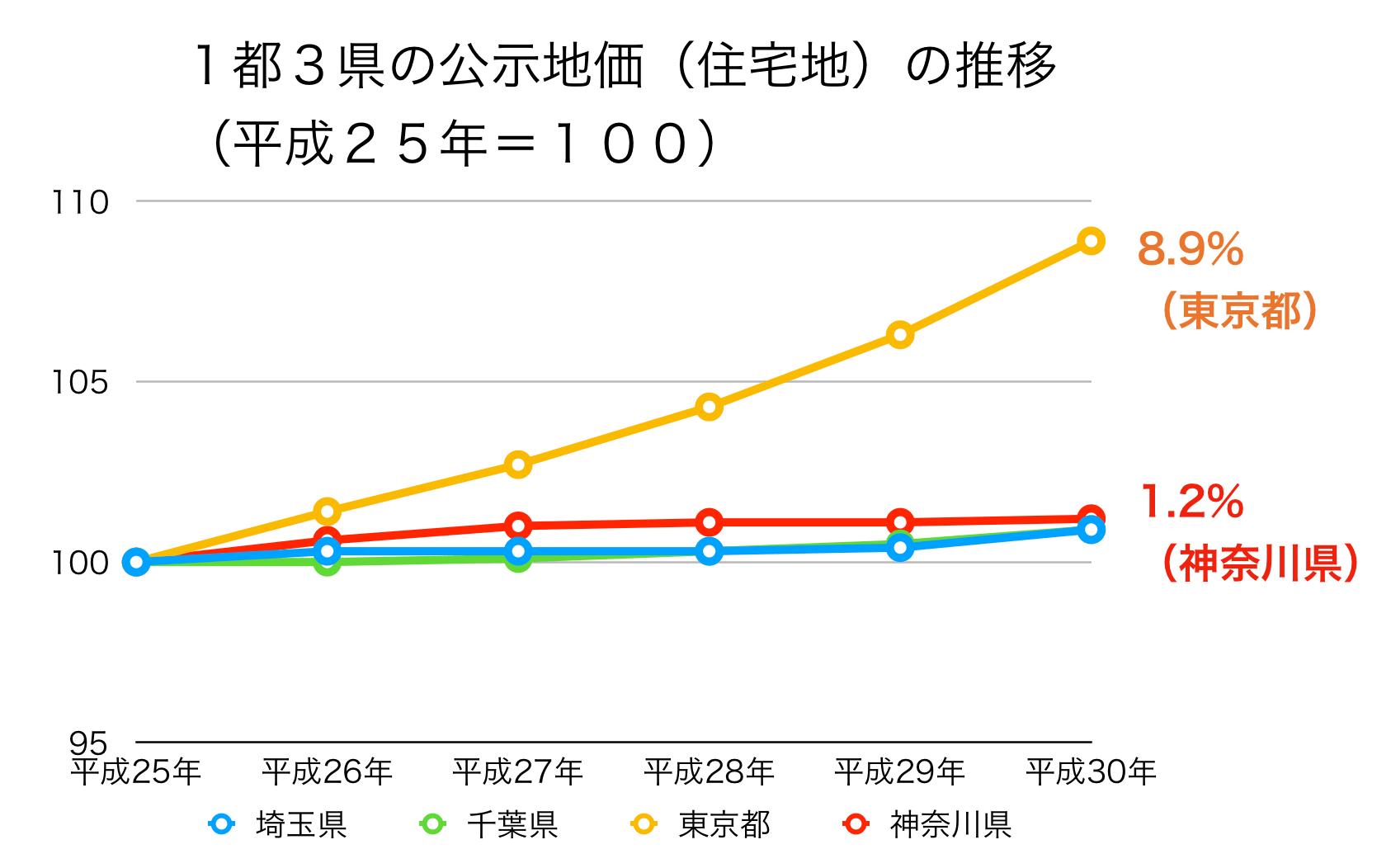 神奈川県の公示地価