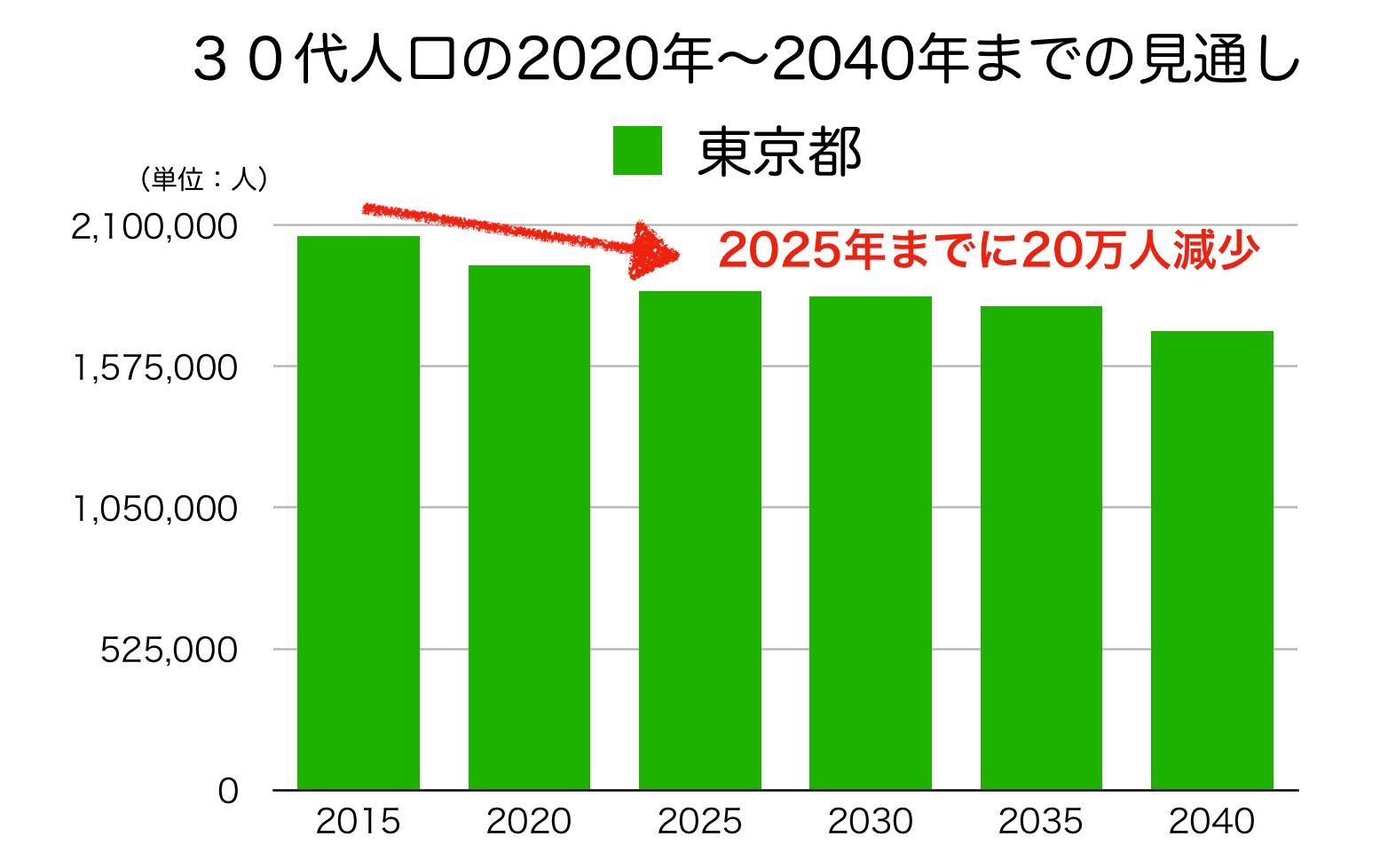 東京の30代人口の予測