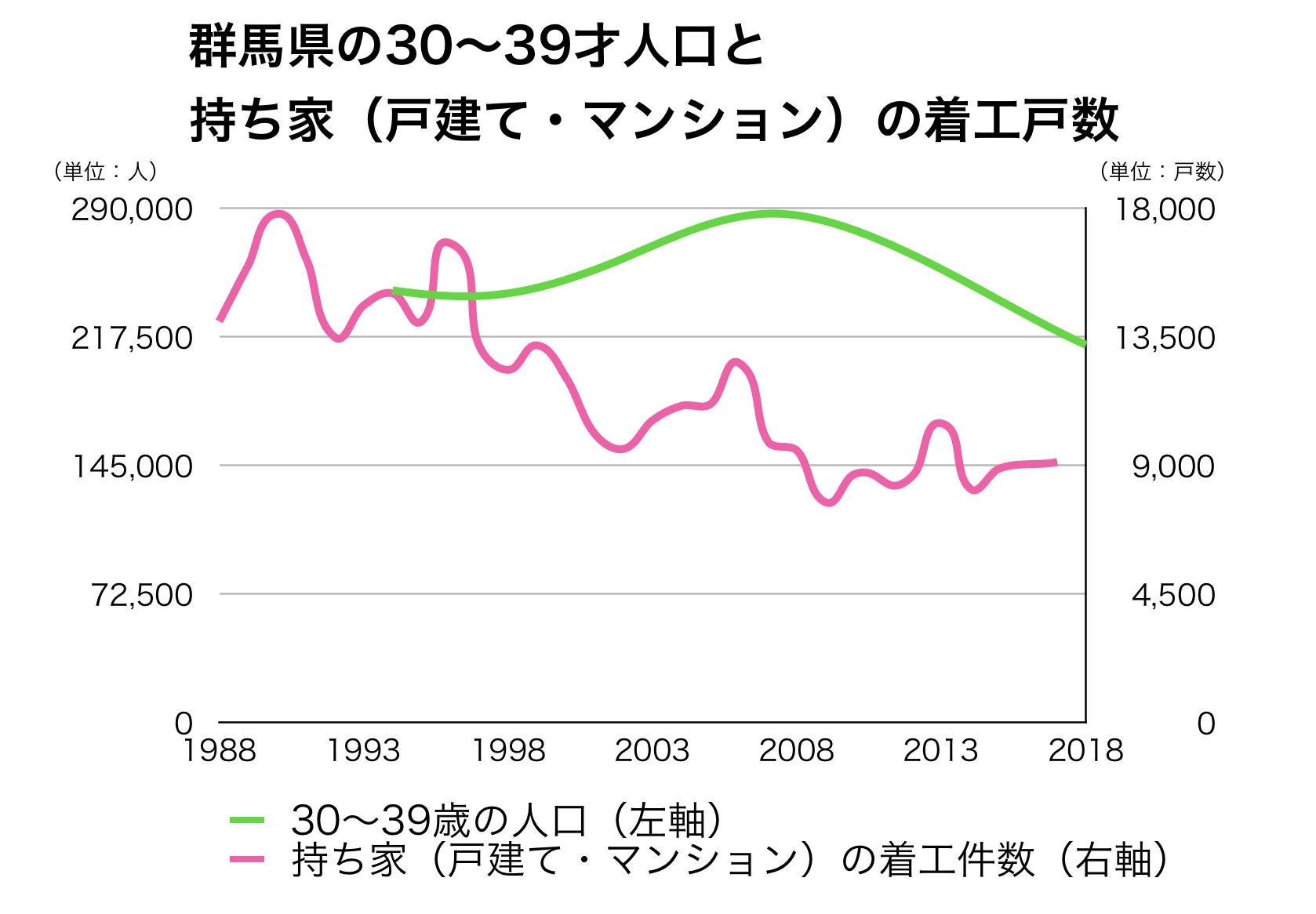 群馬県の30代人口と新設戸数