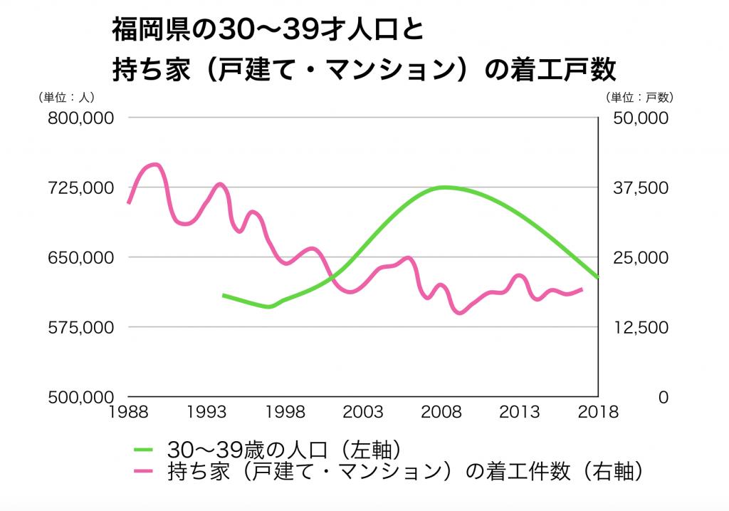 福岡県の30代人口と新設戸数